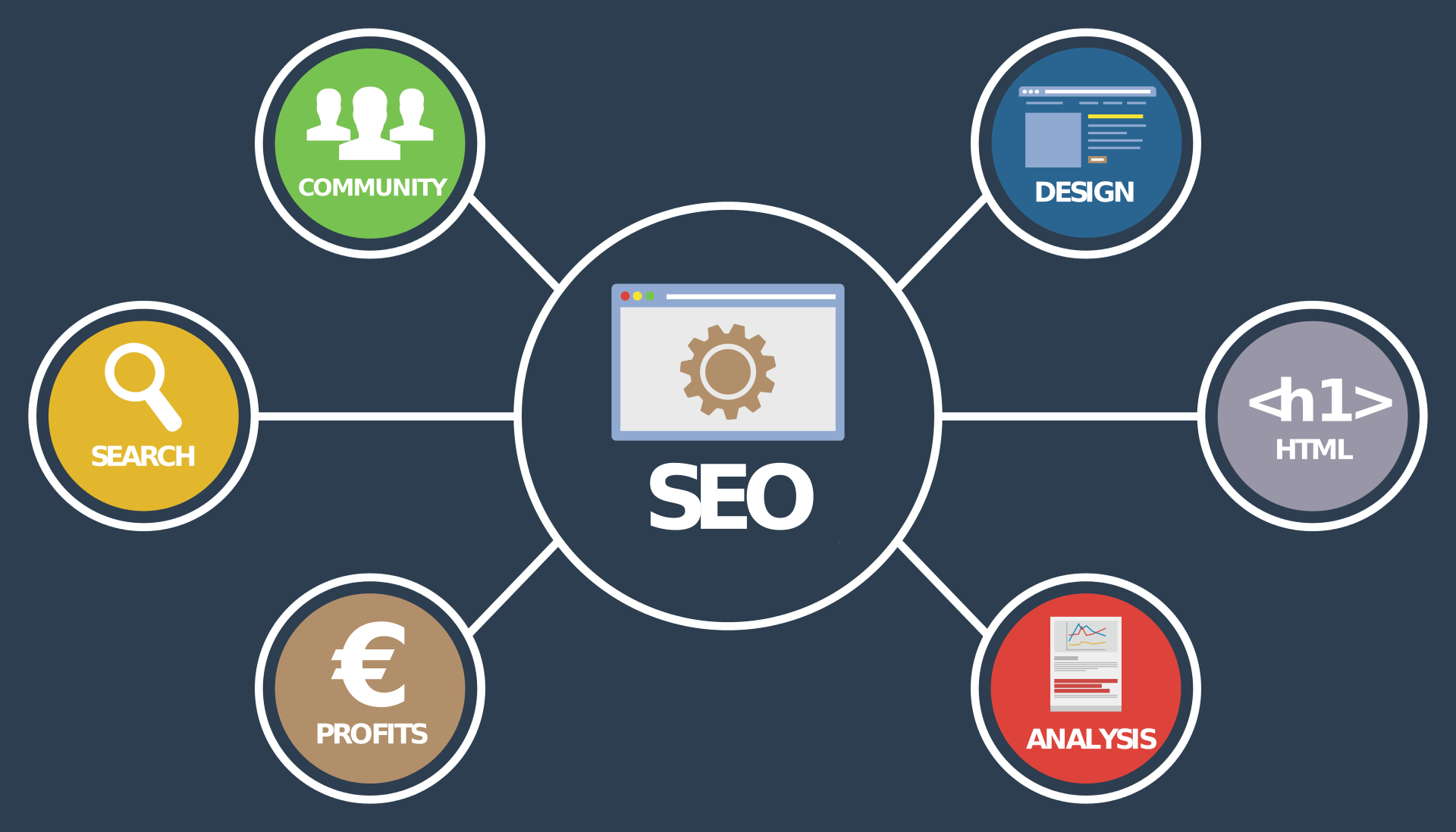 SEO Services Firm in Dubai, Best SEO Marketing Services in UAE | ORM